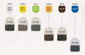 tea-chart